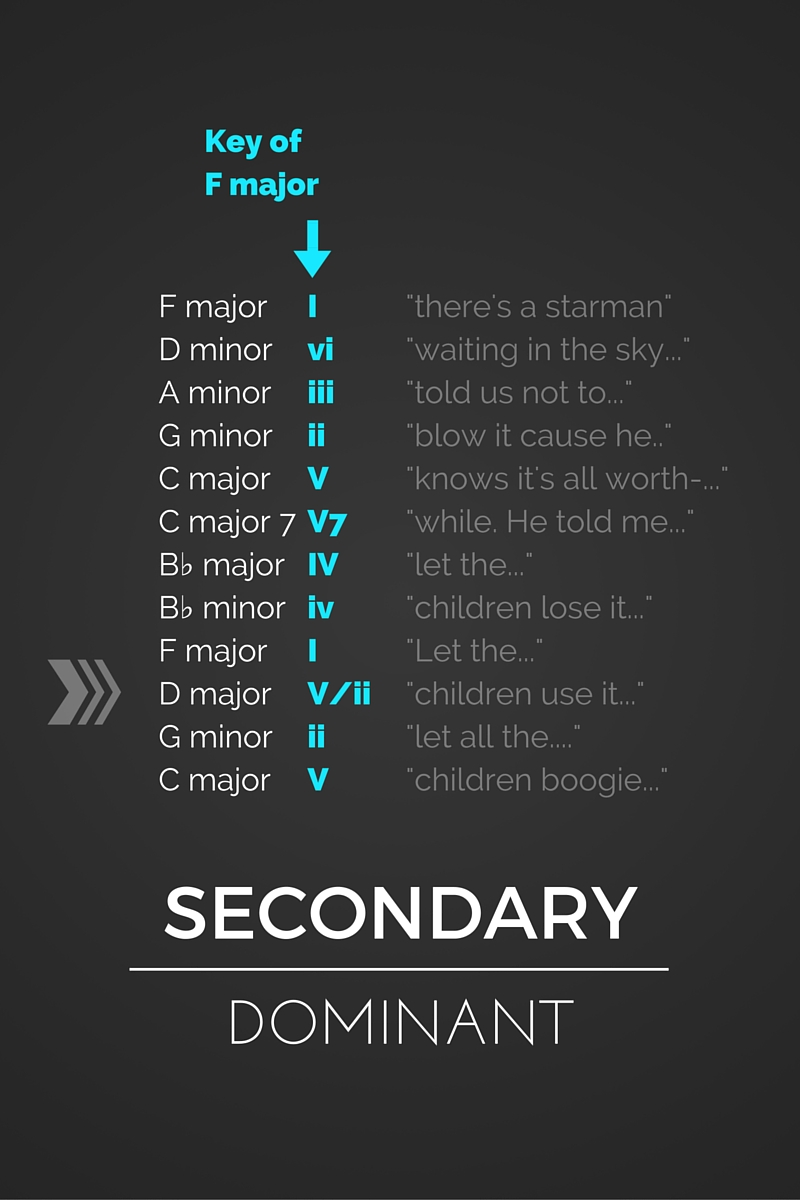 Secondary dominant an ode to david bowie the chord progression and harmonic analysis hexwebz Choice Image