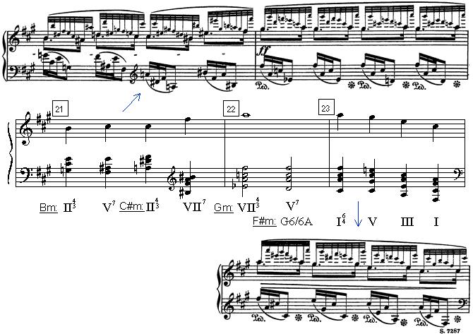 Harmonic Analysis Of Chopins Prelude 8 Final Measures