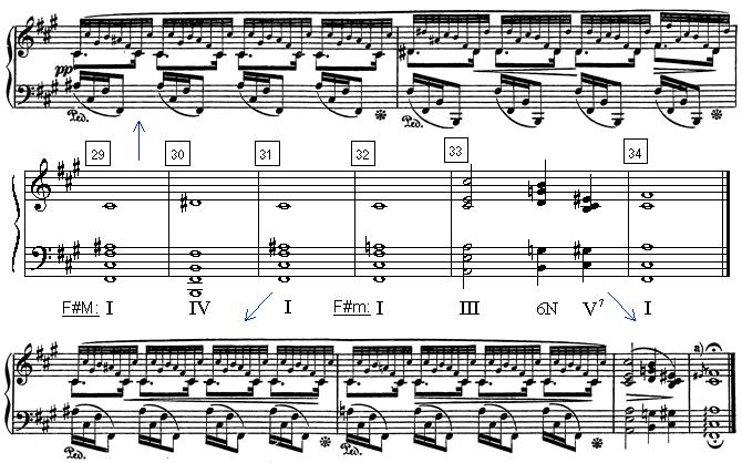 Harmonic Analysis of Chopin\'s Prelude #8 - Final Measures