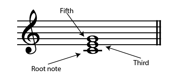 Chords : Chord Construction